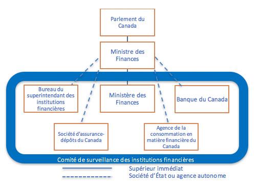Réglementation des institutions financières
